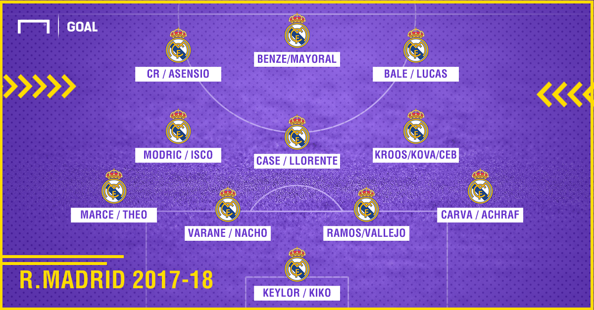 Real Madrid squad for the 2007-08 season