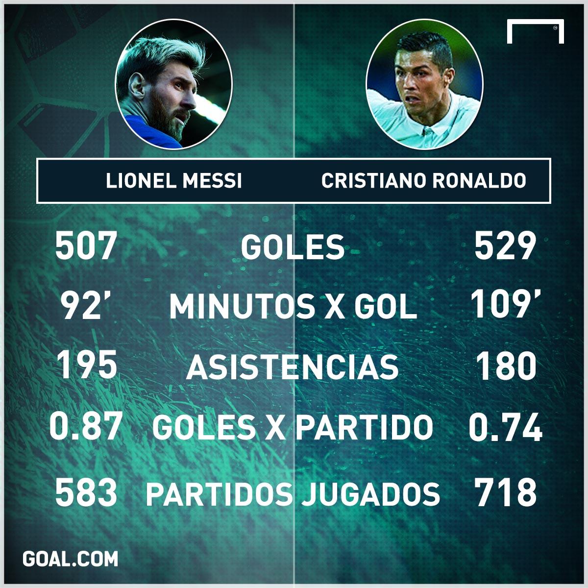 Ronaldo imitó el tanto de la Pulga en el Camp Nou