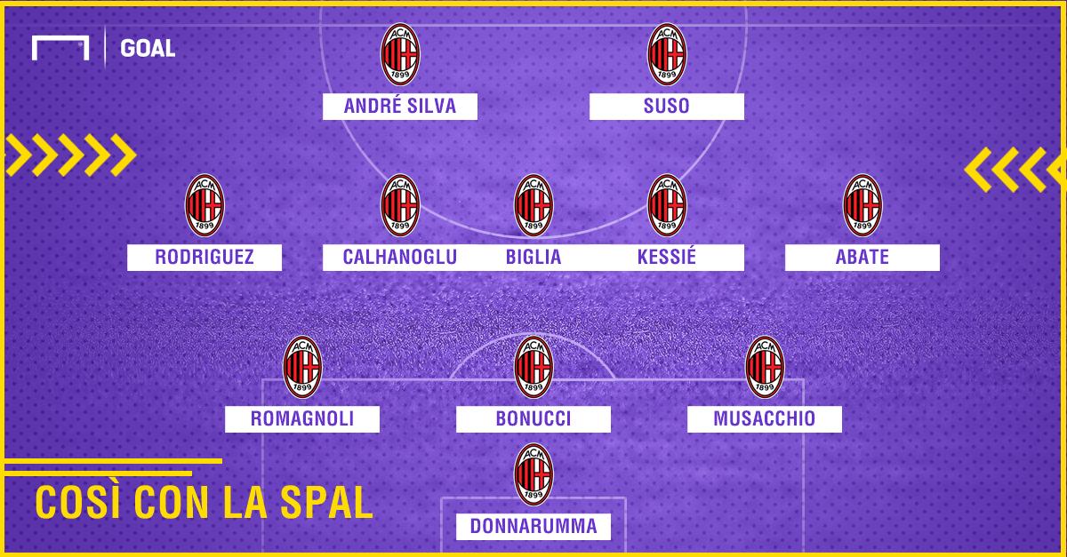 Milan-Spal, probabili formazioni: Le scelte di Montella