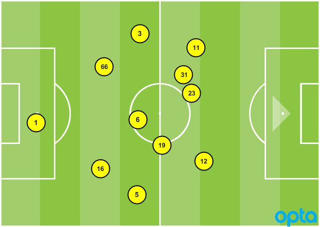 Chicago Fire formation vs. Montreal