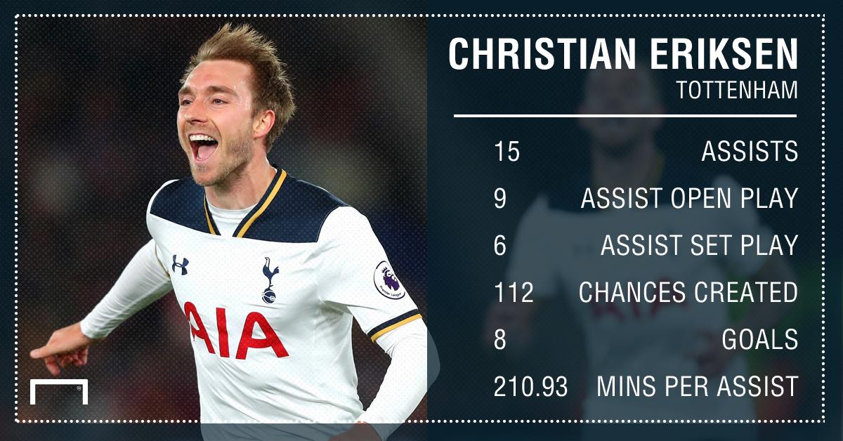 Christian Eriksen Tottenham assists 16 17