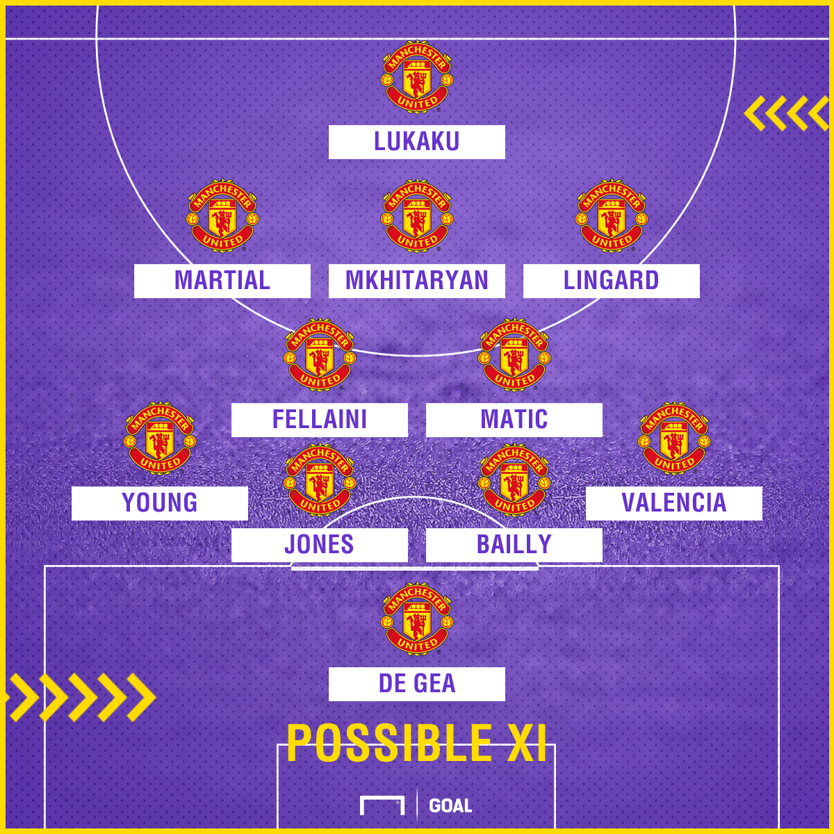Manchester United possible XI