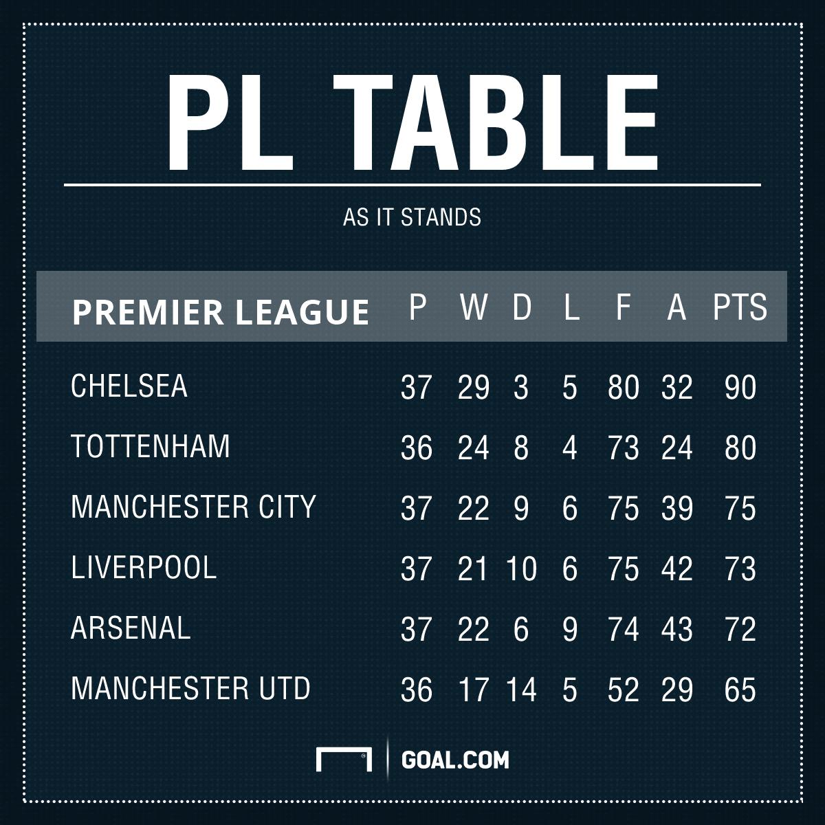 Premier League Tabelle Champions League Plätze