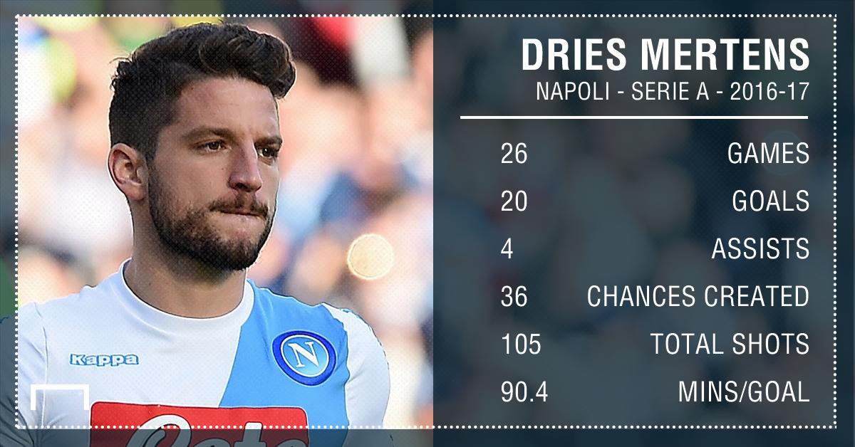 GFX Info Dries Mertens Napoli