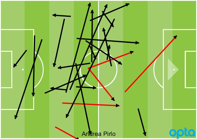 Andrea Pirlo vs. Orlando 04222017