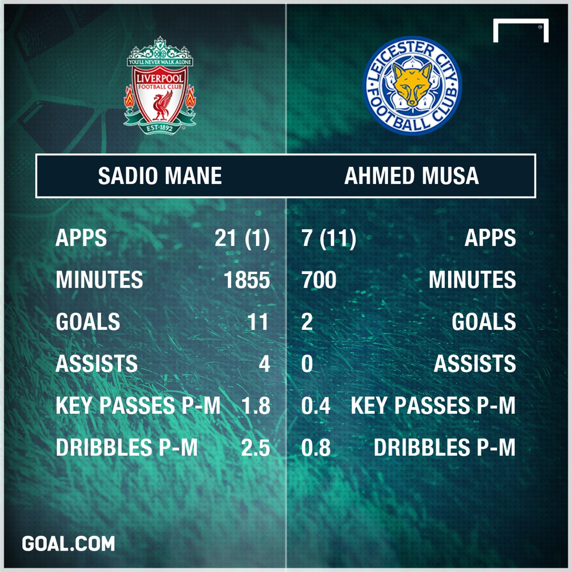 Mane vs Musa PS