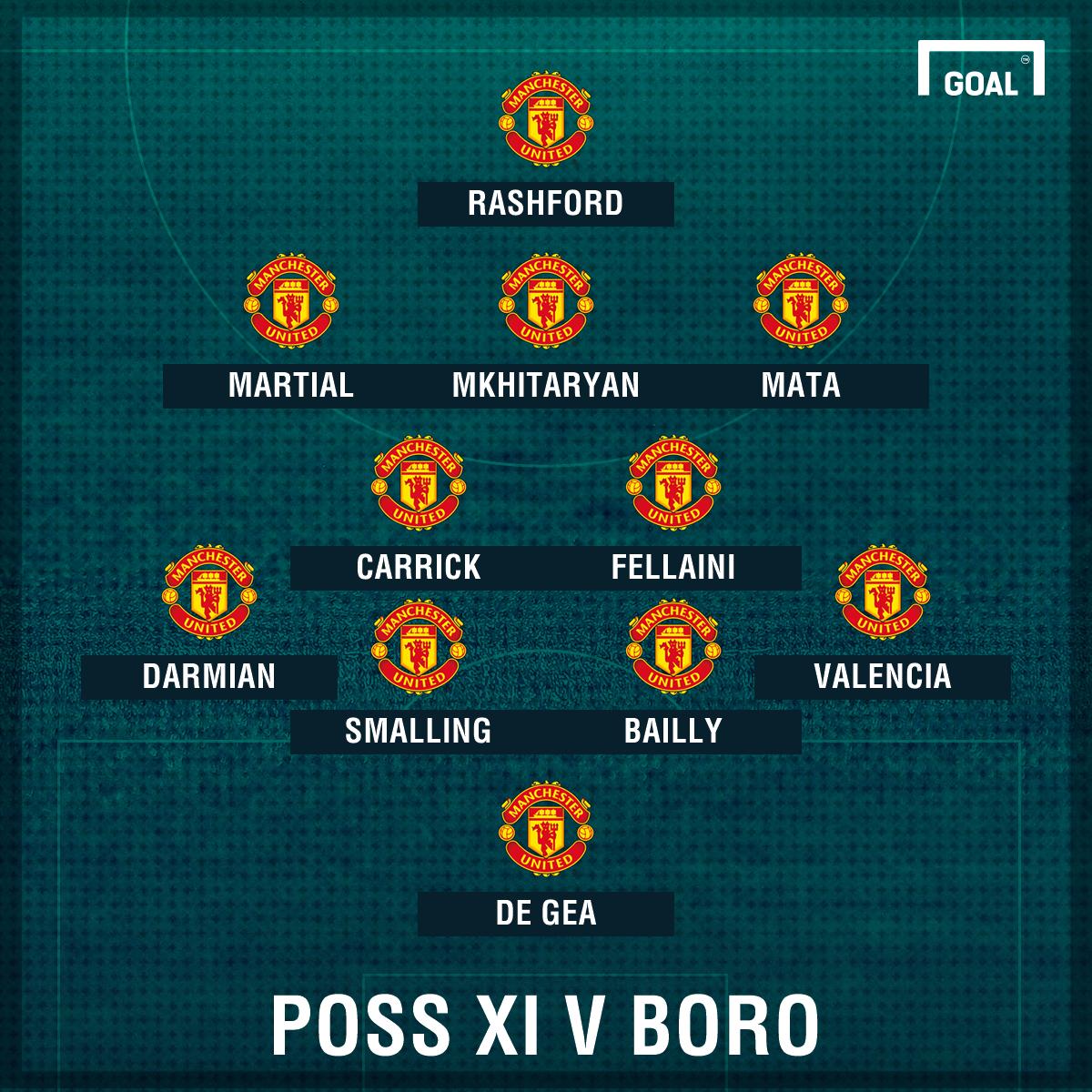 Possible Man Utd XI