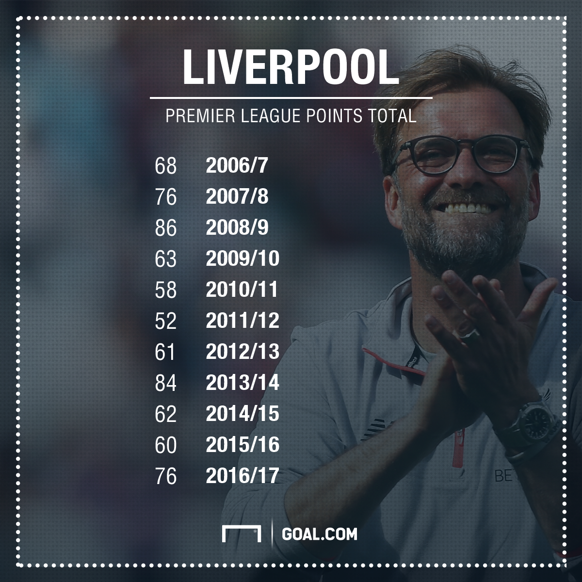 GFX Liverpool points total