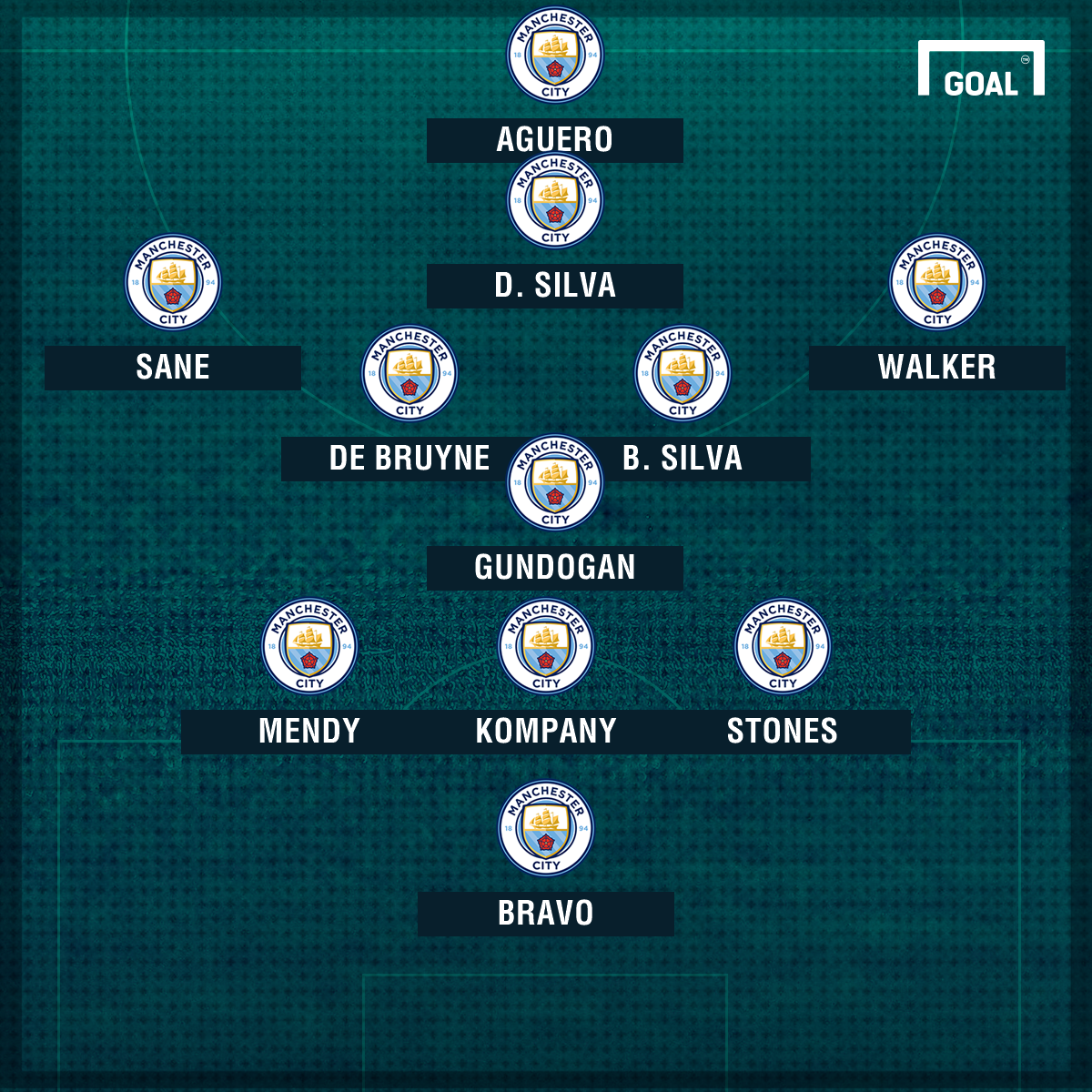 Man City XI Bernardo Silva
