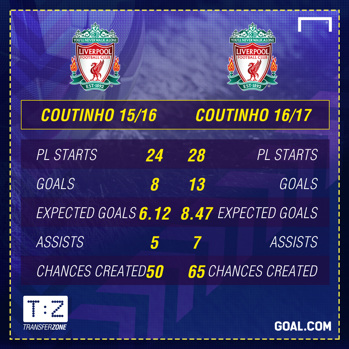 Philippe Coutinho Liverpool GFX