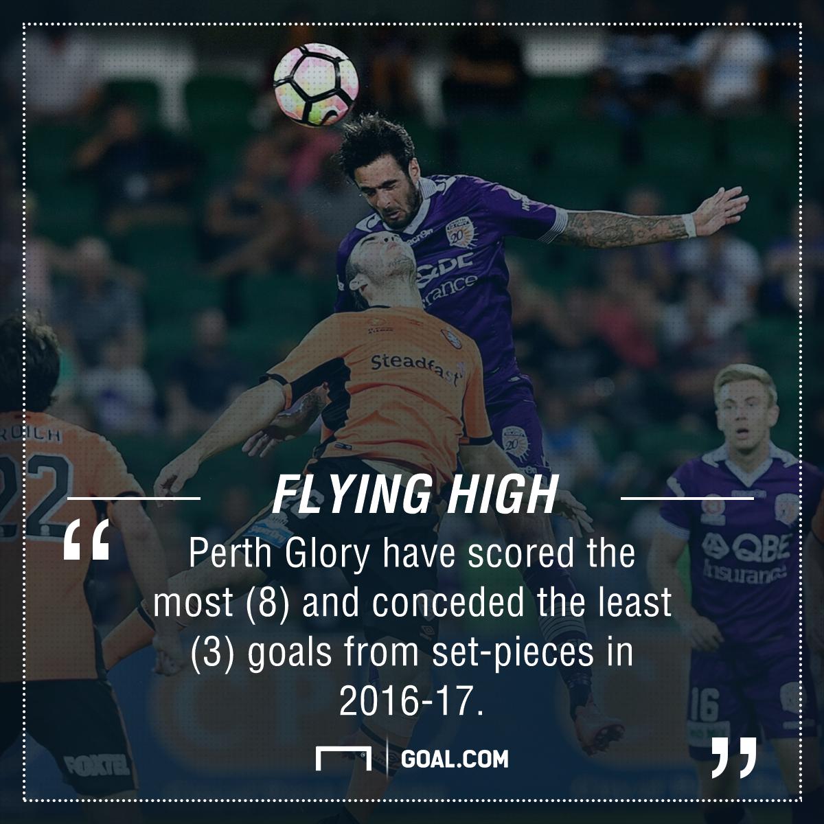 GFX Perth Glory Aerial Stats