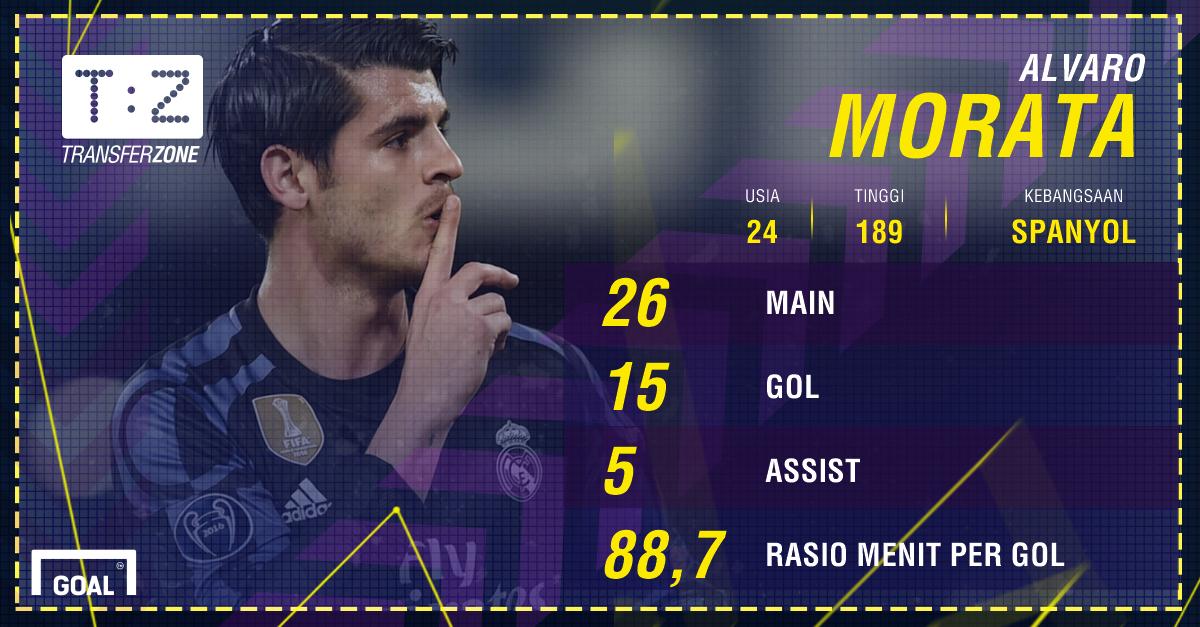 GFXID - Alvaro Morata, Real Madrid
