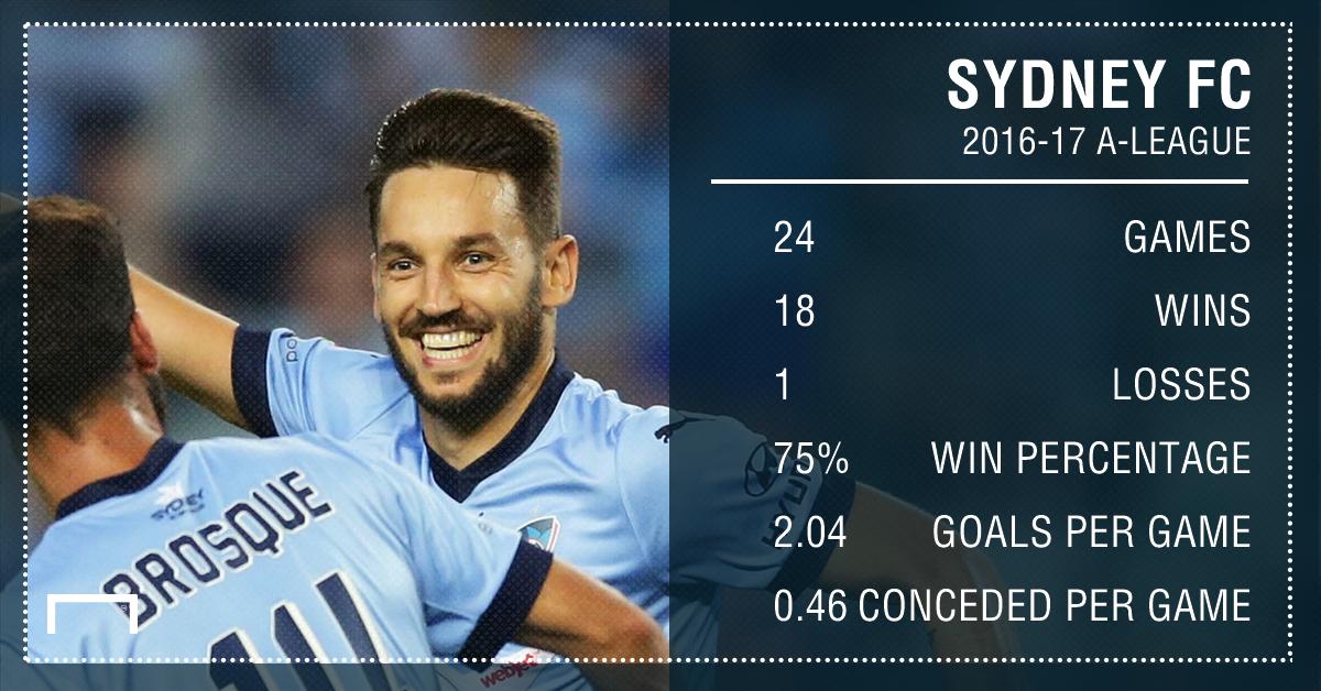 GFX Sydney FC 2016-17 Stats
