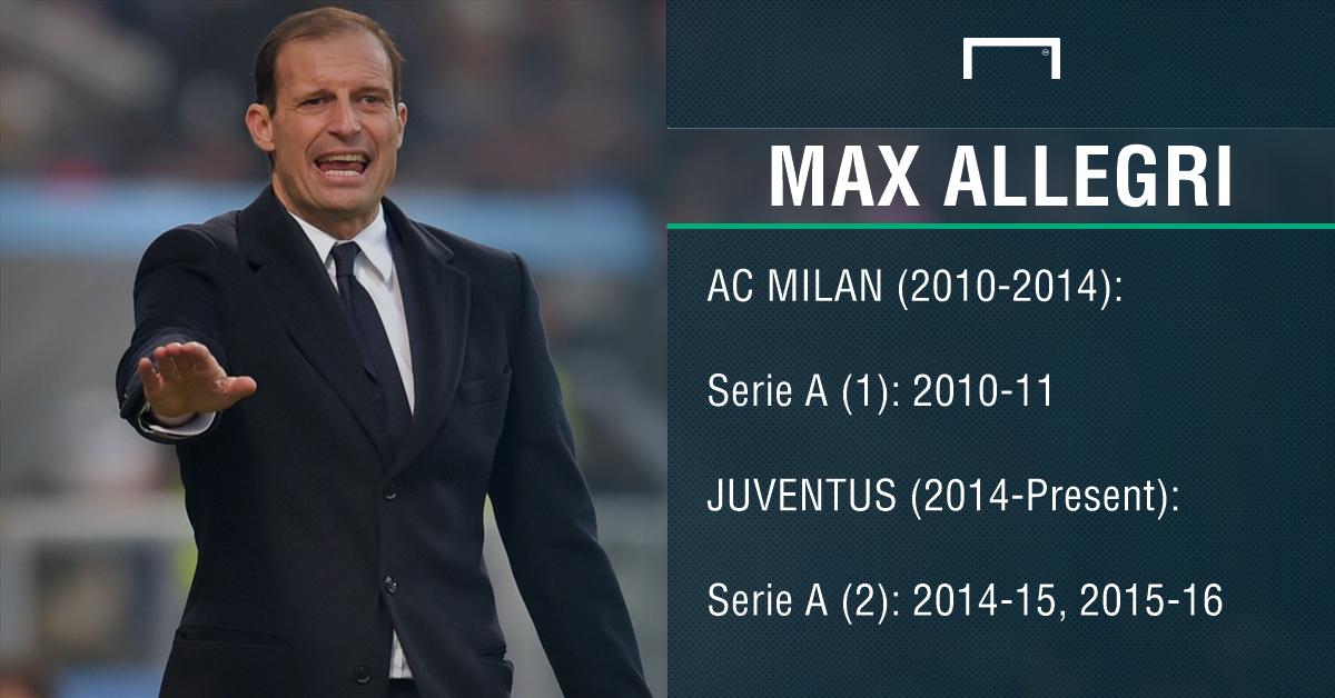 Massimiliano Allegri record PS