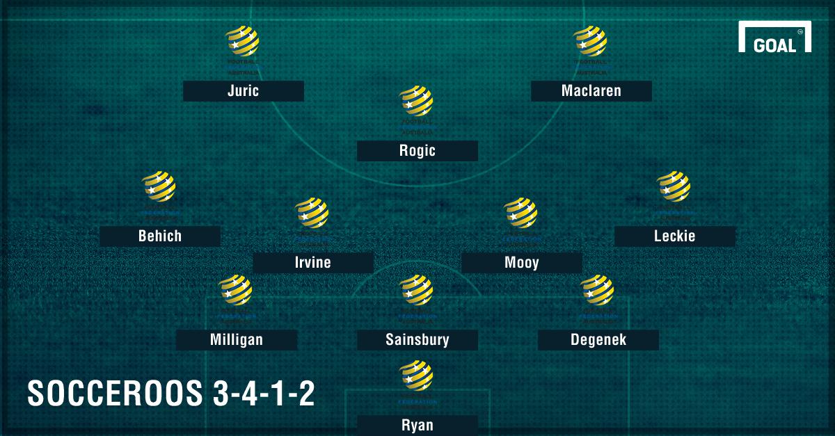 GFX Socceroos 3-4-1-2 formation