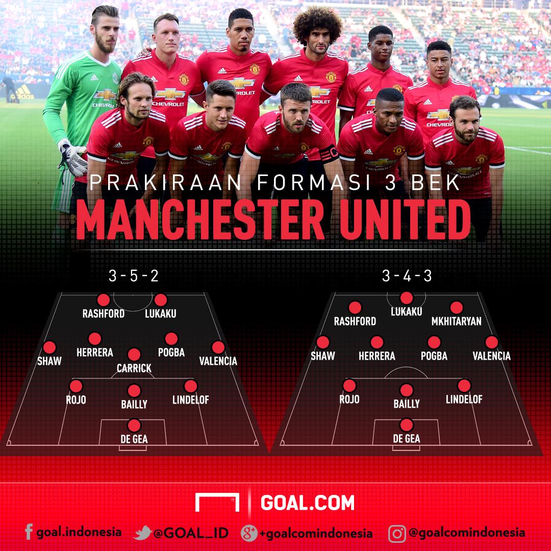 60 Formasi Pemain Manchester United 2018