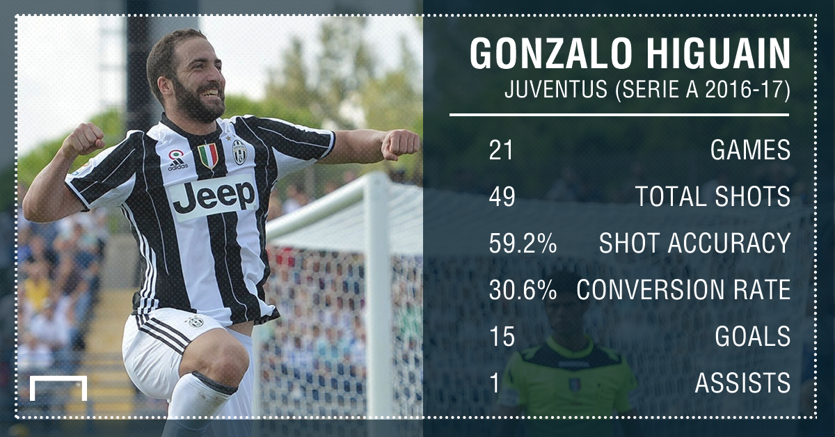 Gonzalo Higuain Serie A stats PS