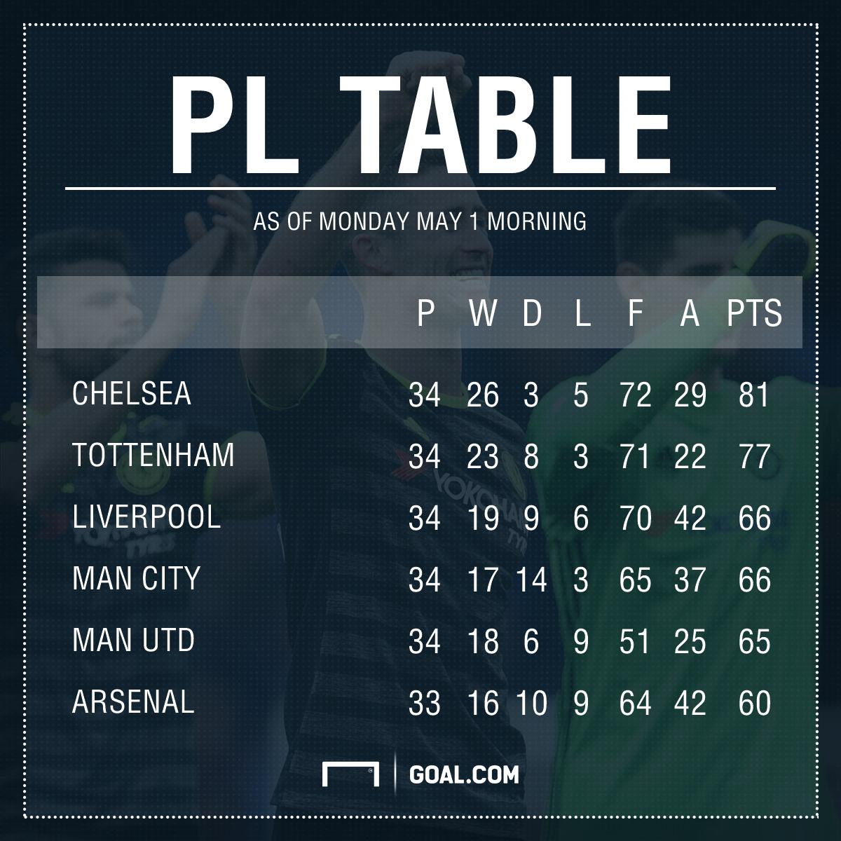 Latest Premier League table