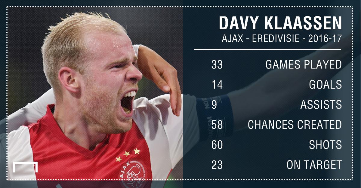 GFX Info Davy Klaassen Ajax