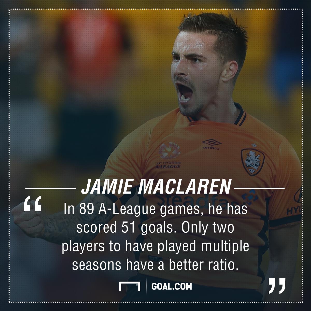 GFX Jamie Maclaren