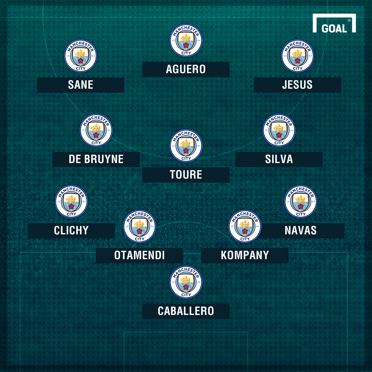 Image Result For Watford Vs Man City Lineup