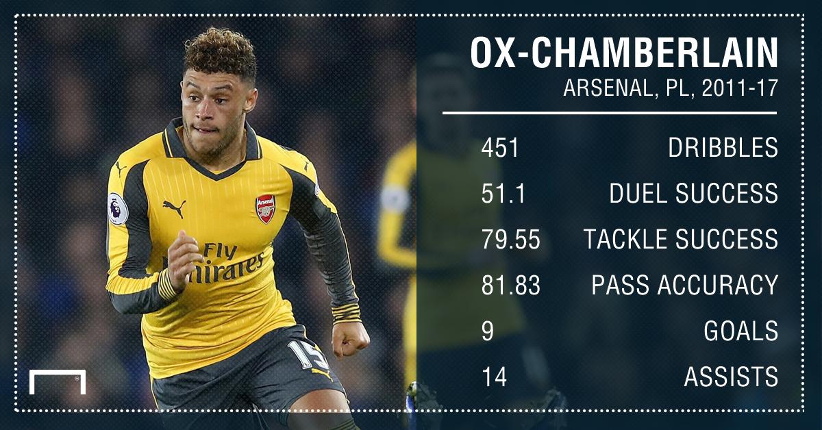 Alex Oxlade-Chamberlain Arsenal 11 17