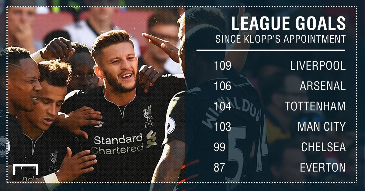 GFX Liverpool league goals since Klopp's appointment