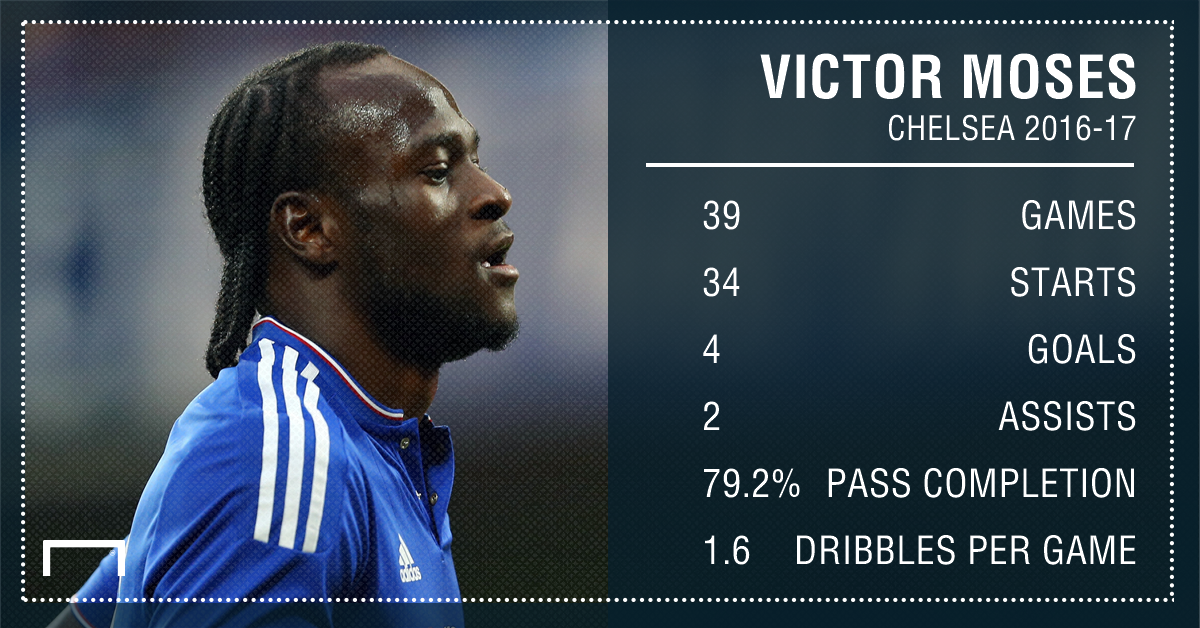 Victor Moses GFX