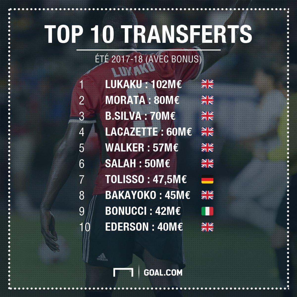 Les Clubs De Foot Les Plus Dépensiers Du Mercato D été: La Premier League Truste Le TOP 10 Des Plus Gros
