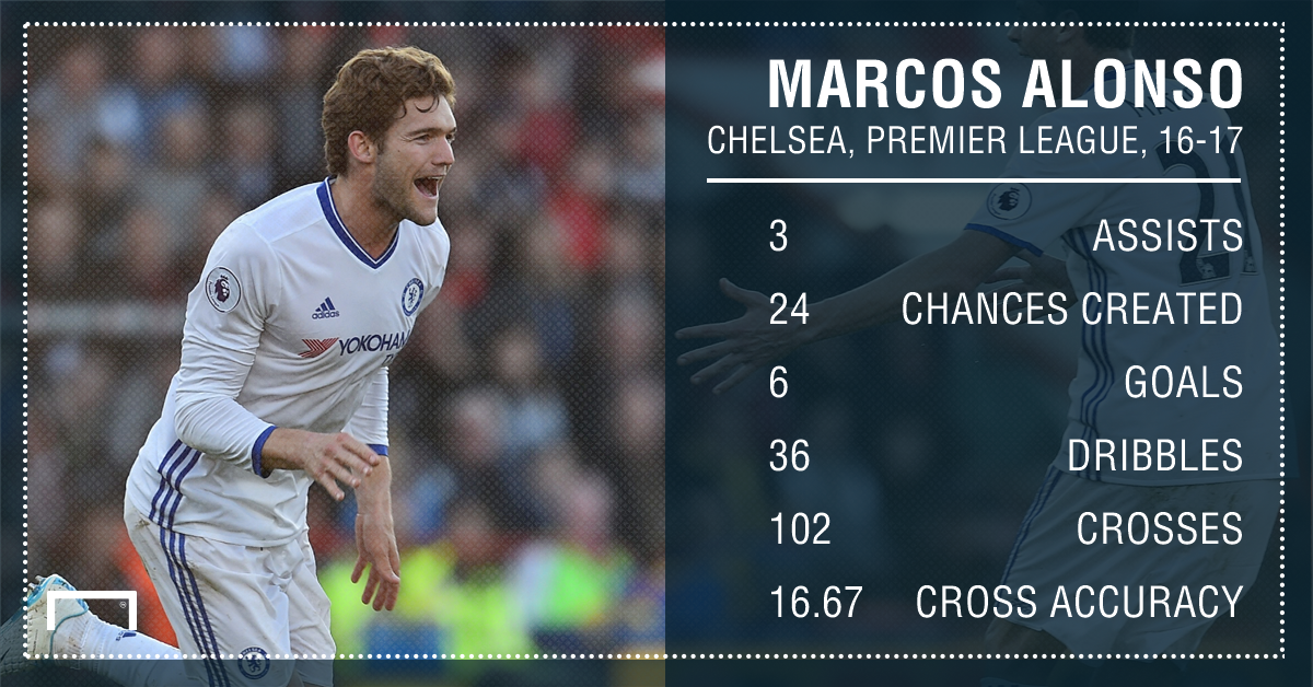 Marcos Alonso Chelsea 16 17