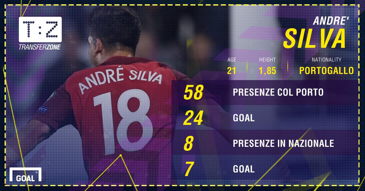 PS André Silva
