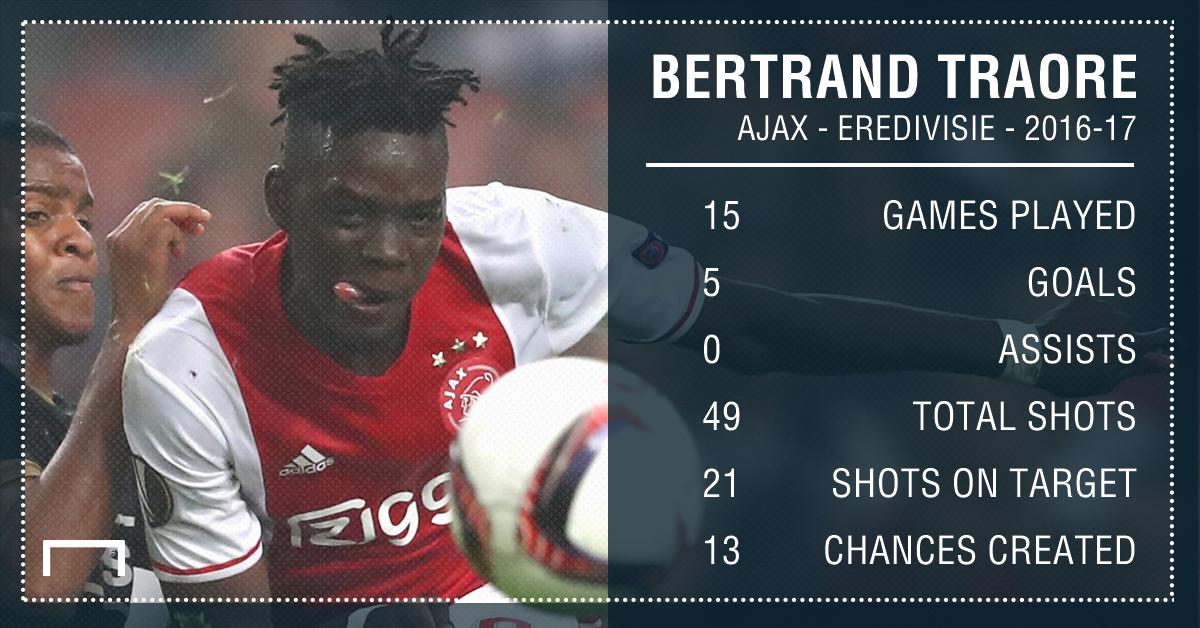GFX Info Bertrand Traore Ajax 2016-17 stats