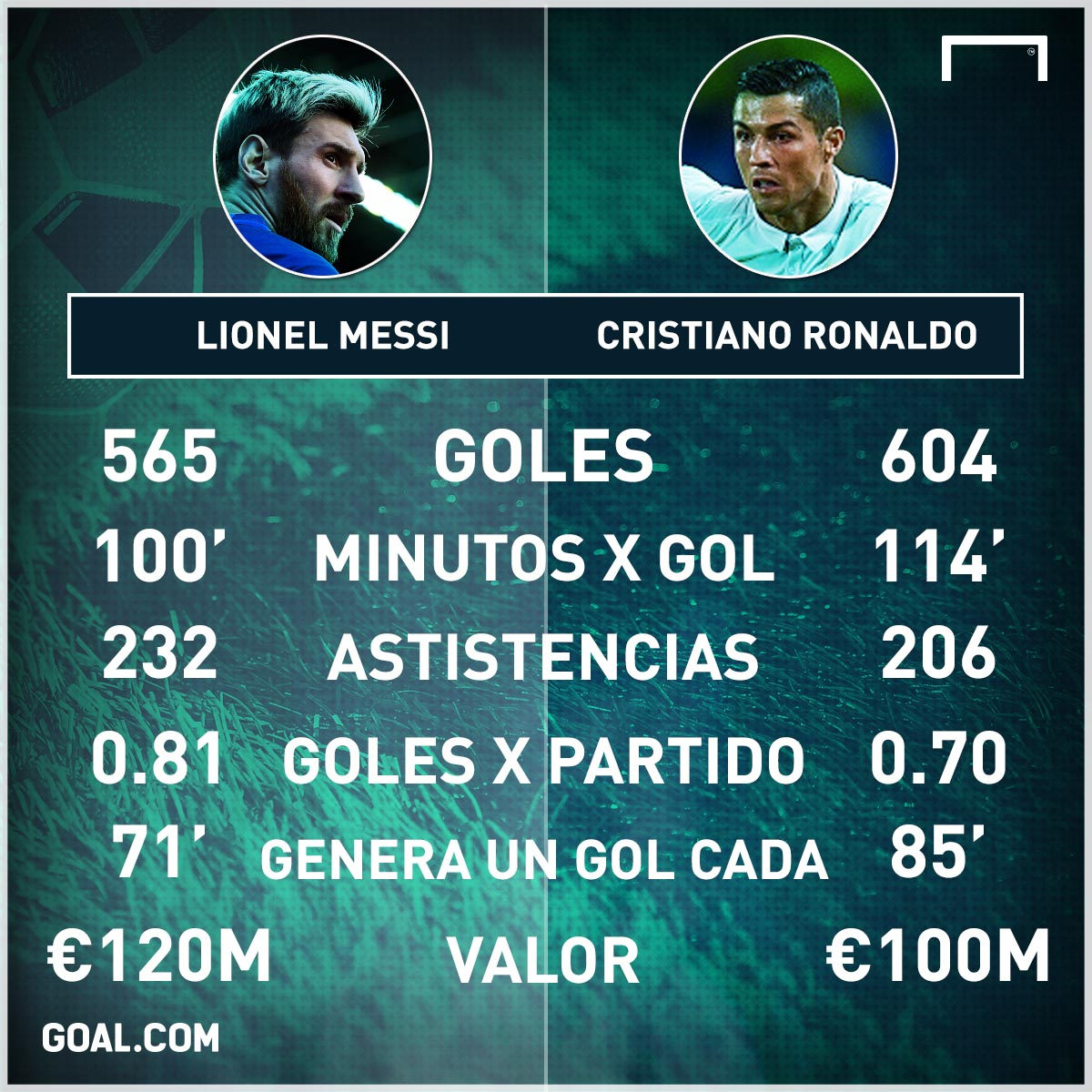 Messi vs CR7 1