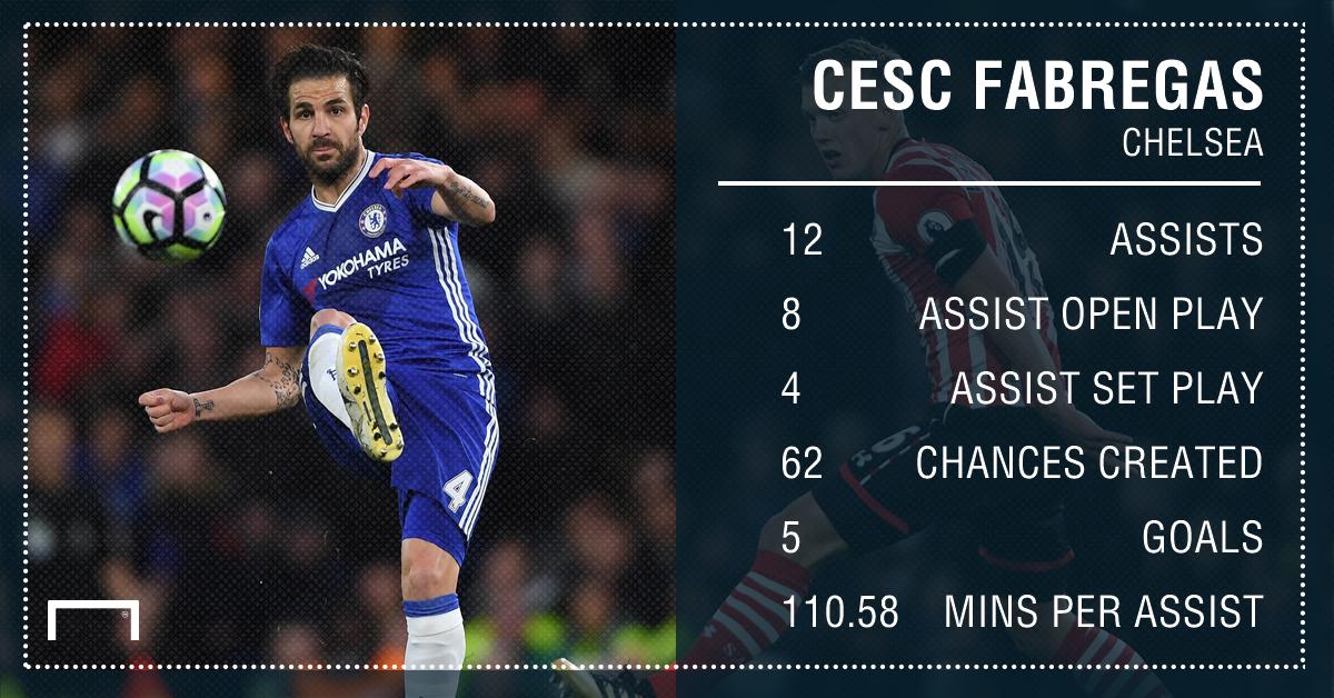 Cesc Fabregas Chelsea assists 16 17