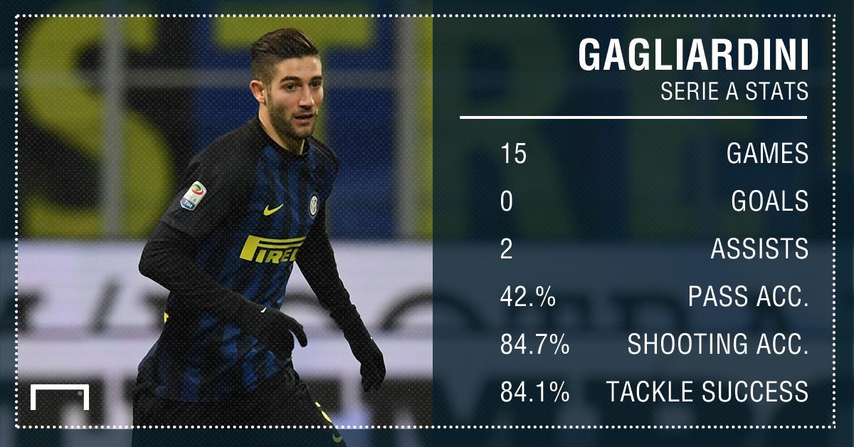 Roberto Gagliardini Serie A Stats PS
