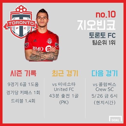 Sebastian Giovinco MLS Stats