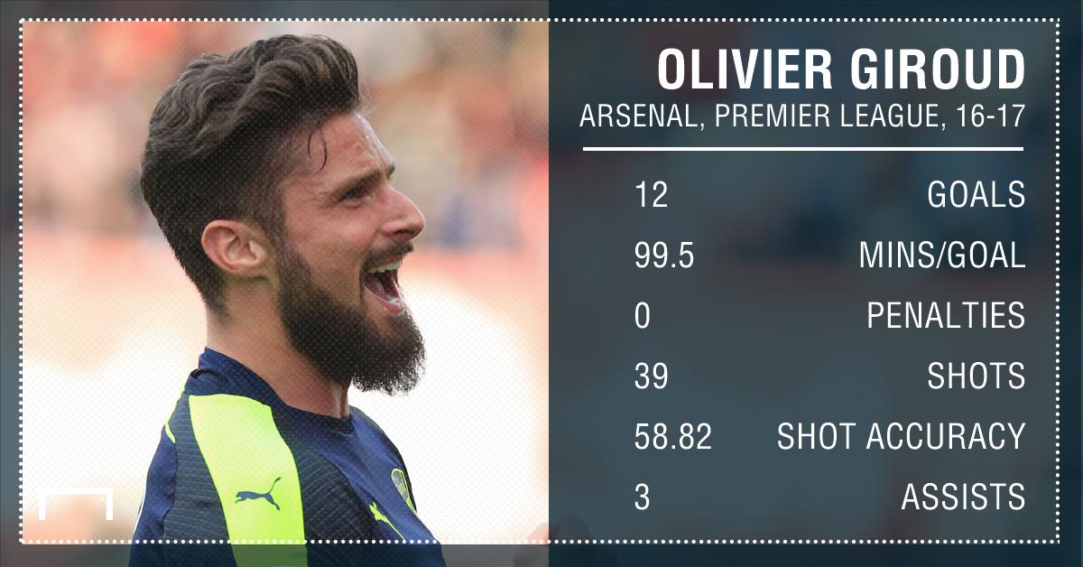 Olivier Giroud Arsenal 16 17