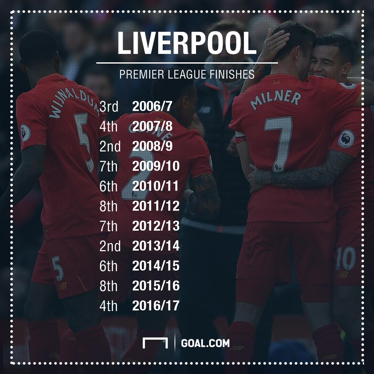 GFX Liverpool league finishes