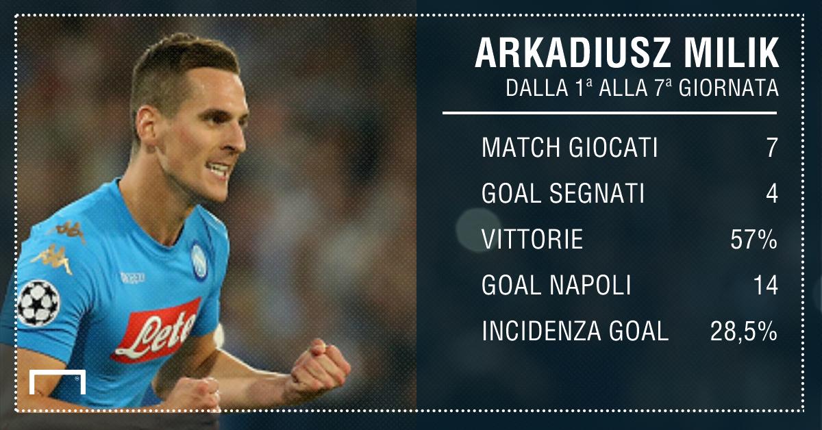 Serie A: probabili formazioni Fiorentina - Napoli