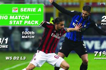 Milan Derby Match Facts
