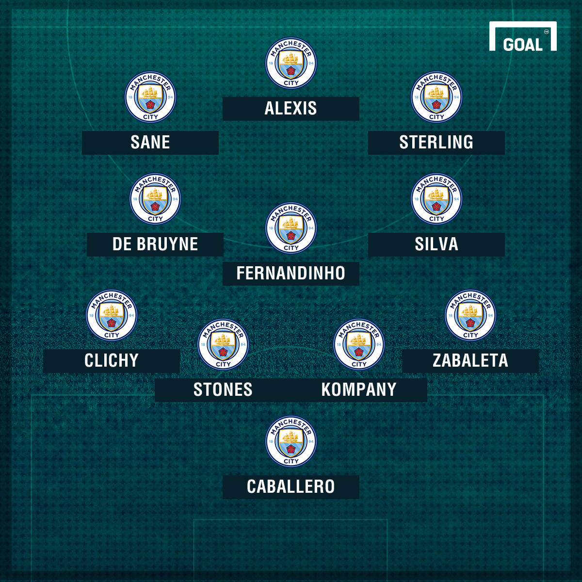 How Manchester City could line up with Alexis Sanchez