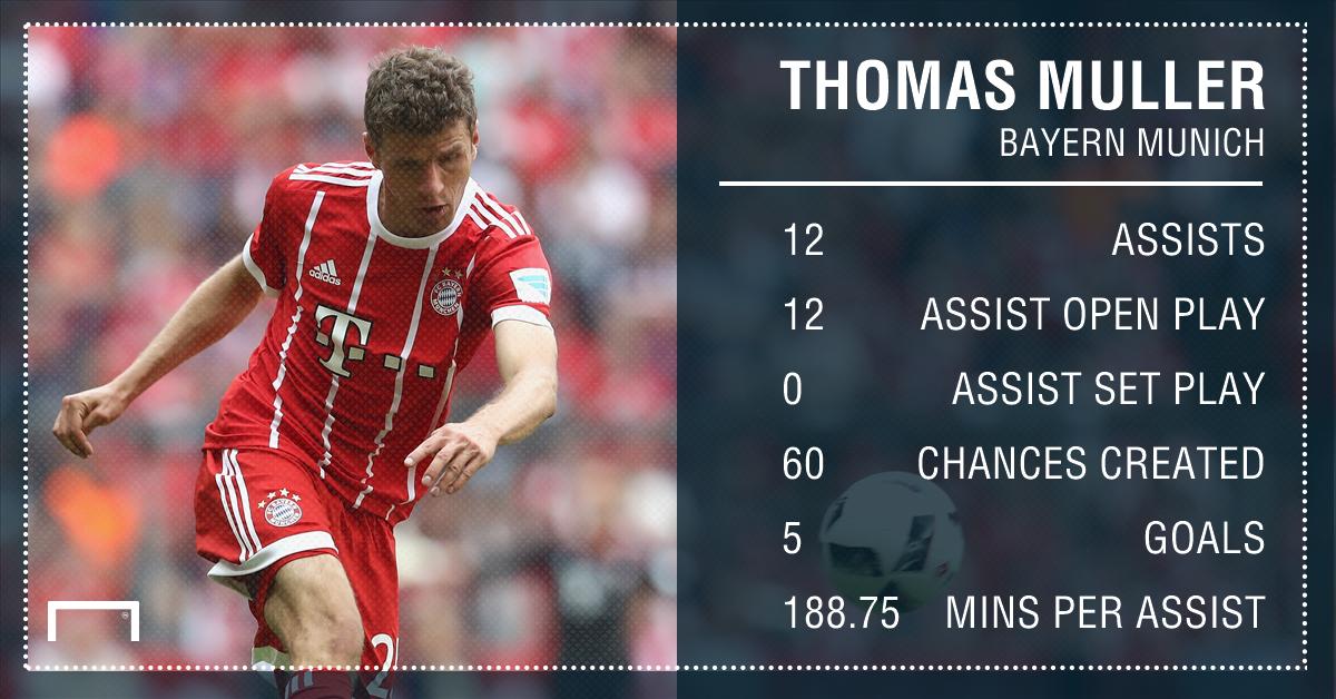 Thomas Muller Bayern Munich assists 16 17