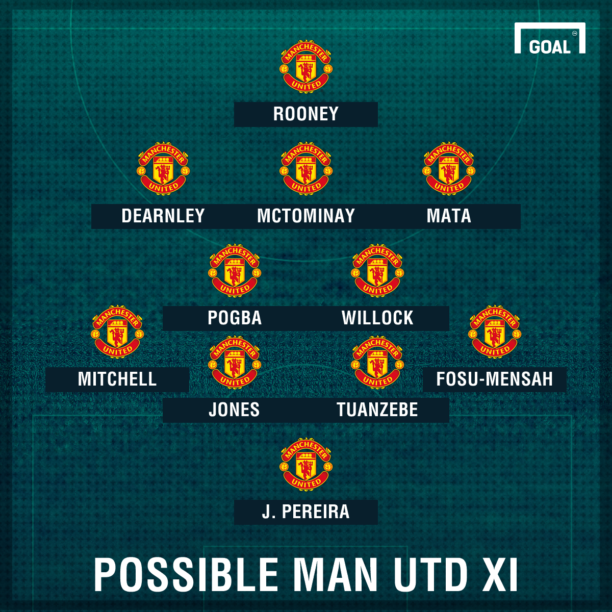 Possible Man Utd XI for Palace