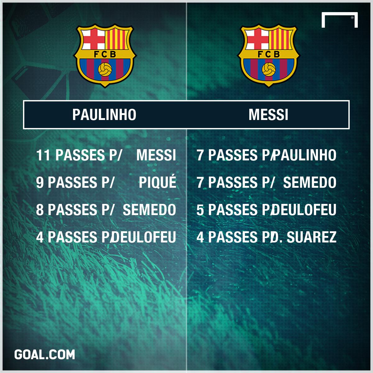 Paulinho e Messi números