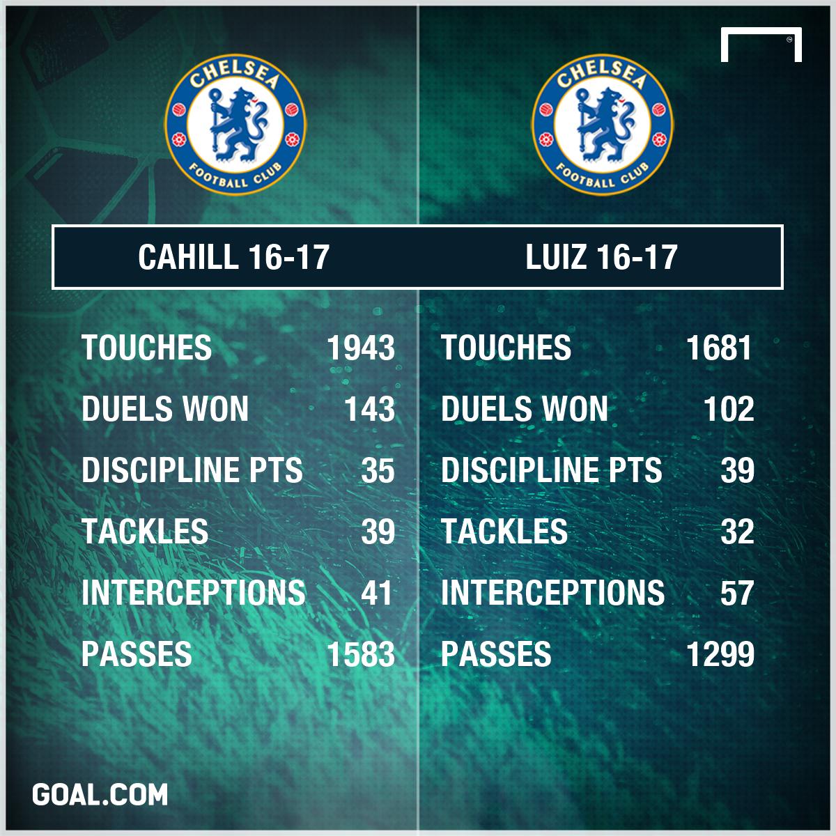 Gary Cahill David Luiz 16 17