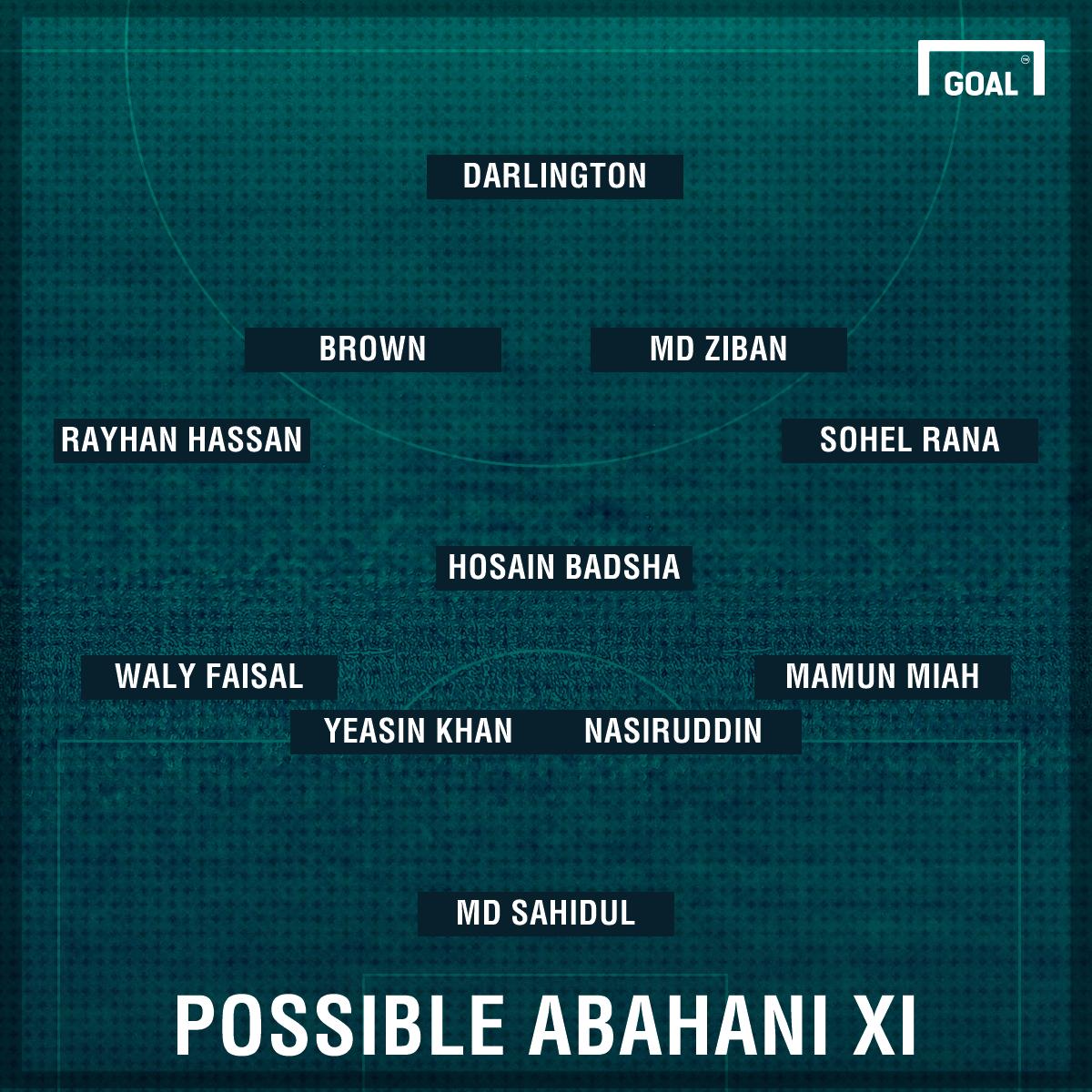 Possible Abahani vs Bengaluru
