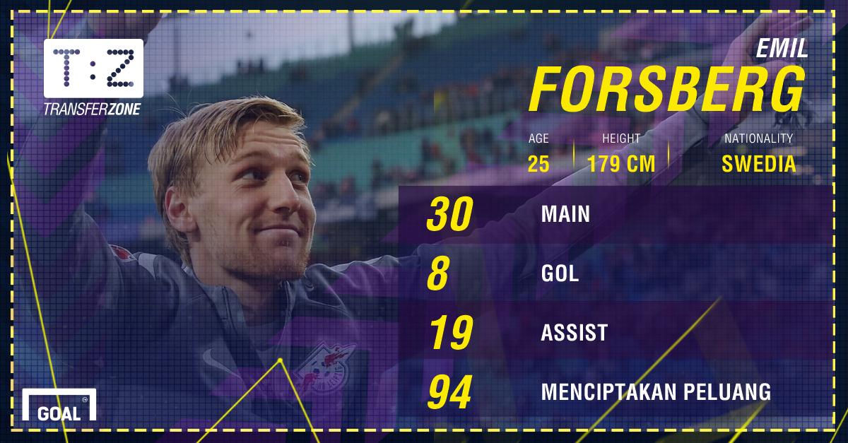 GFX ID - Emil Forsberg RB Leipzig