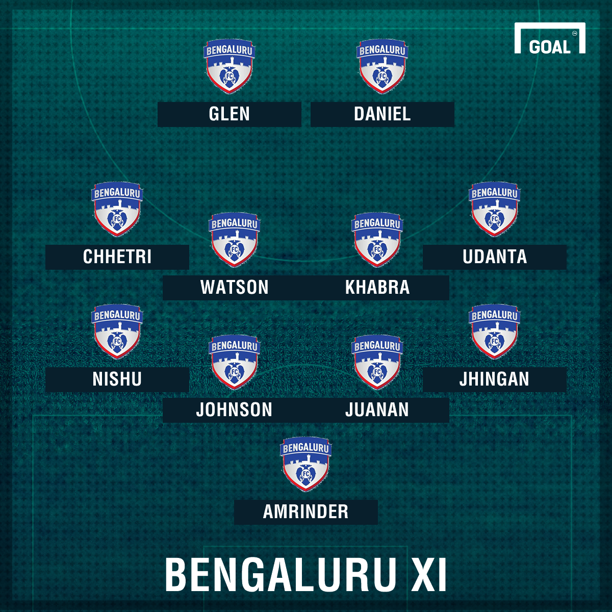 Bengaluru FC knocks out Aizawl to enter Fed Cup final
