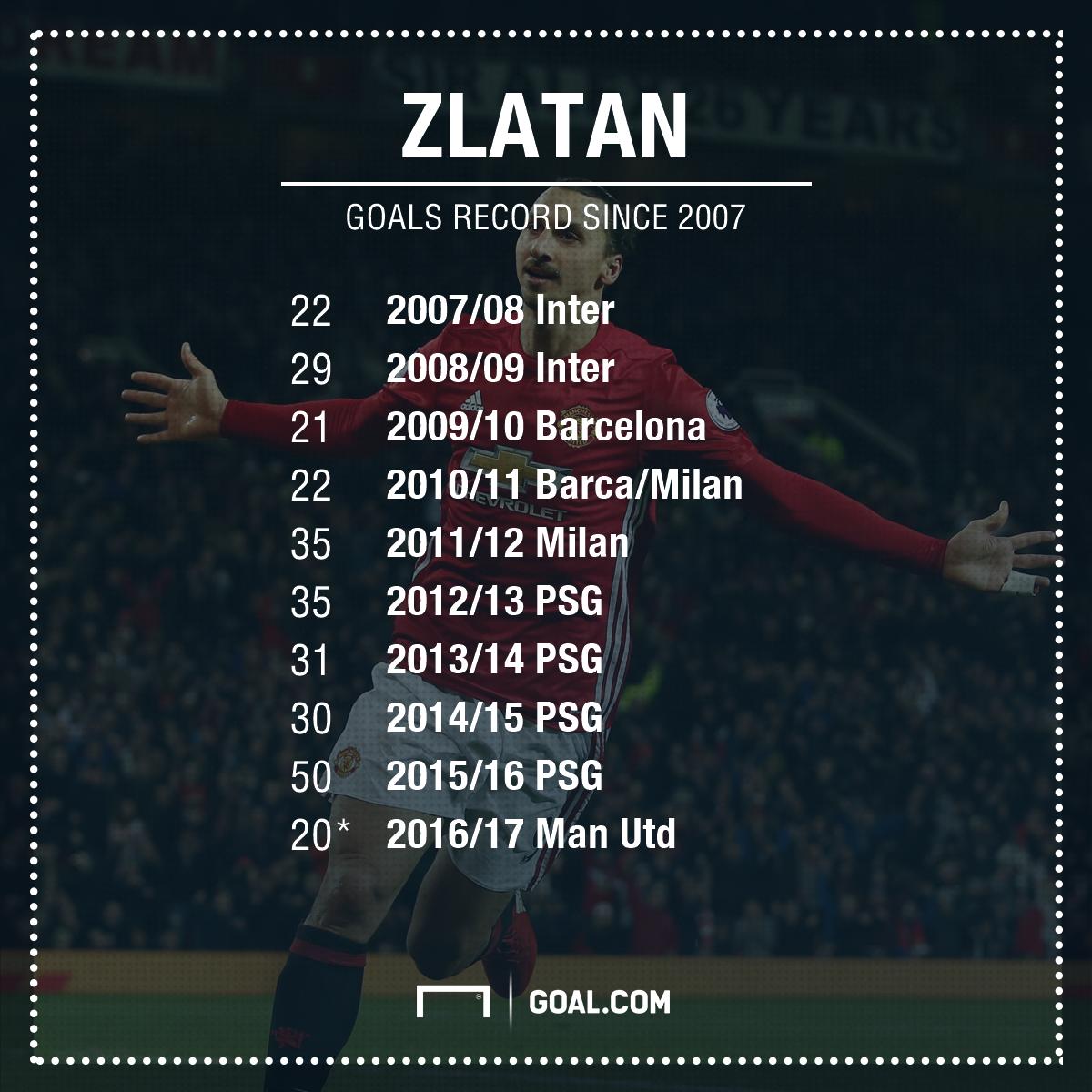 Zlatan Ibrahimovic goals 05-02-17
