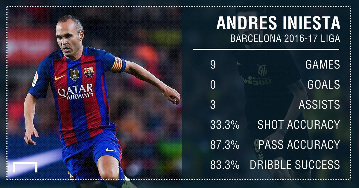 Andres Iniesta Barcelona Liga Stats PS